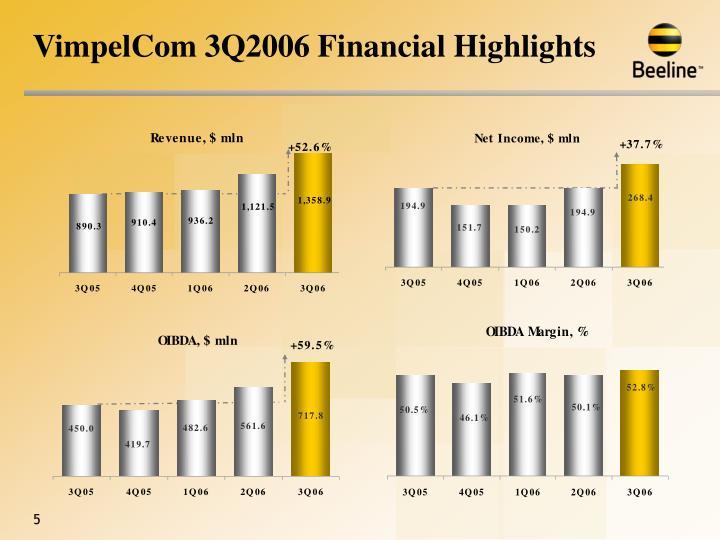 VimpelCom 3Q2006 Financial Highlights