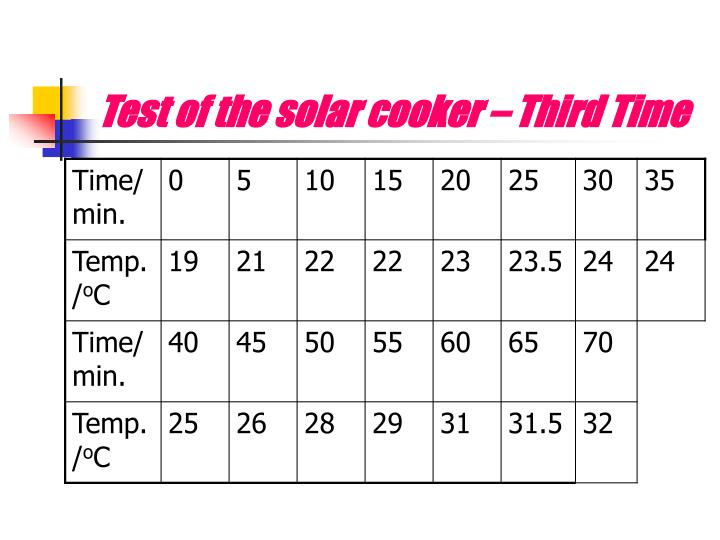 Test of the solar cooker – Third Time