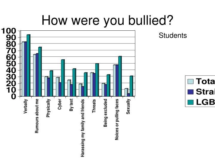 How were you bullied?