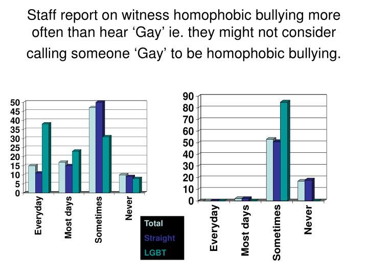 Staff report on witness homophobic bullying more often than hear 'Gay' ie. they might not consider calling someone 'Gay' to be homophobic bullying.