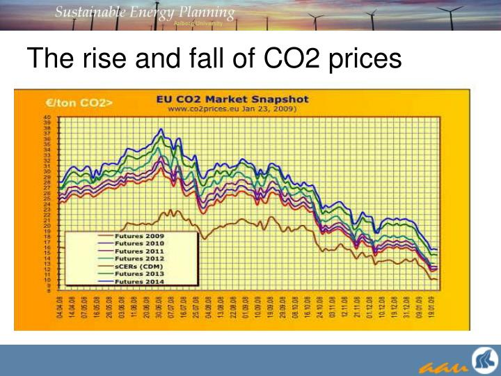 The rise and fall of CO2 prices