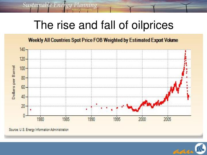 The rise and fall of oilprices