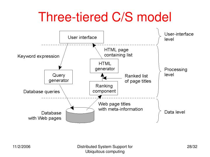 Three-tiered C/S model