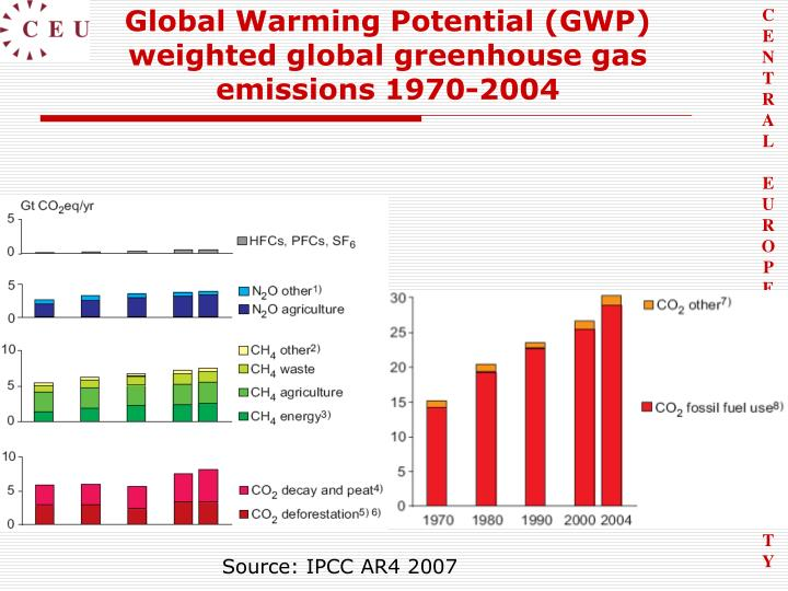 Global Warming Potential (GWP) weighted global greenhouse gas