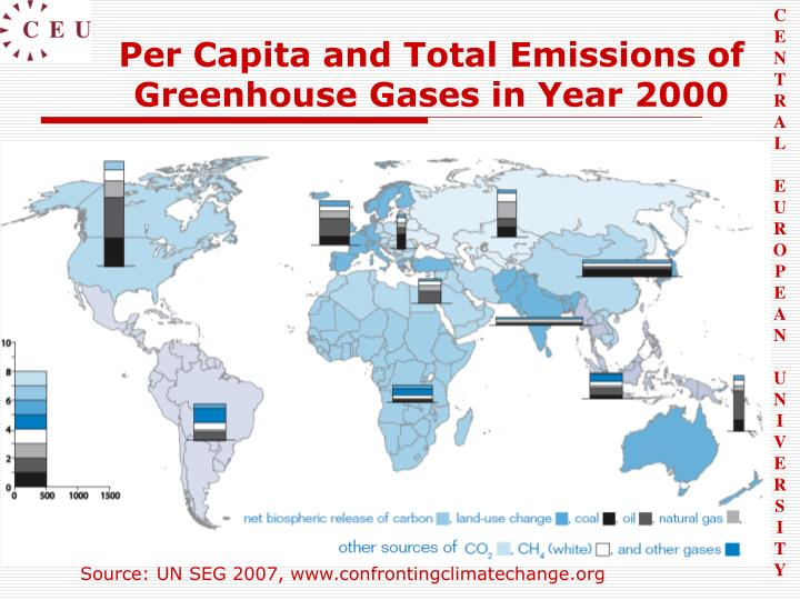 Per Capita and Total Emissions of Greenhouse Gases in Year 2000