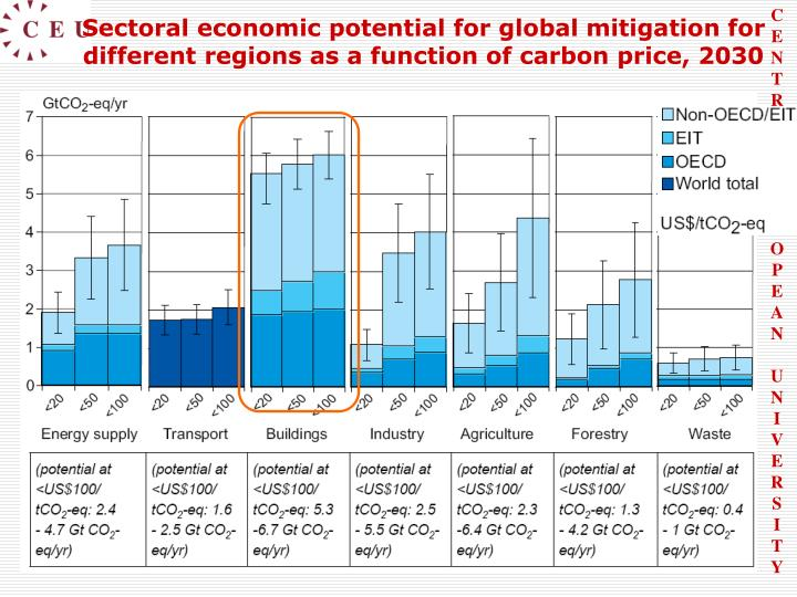 Sectoral economic potential for global mitigation for different regions as a function of carbon price, 2030