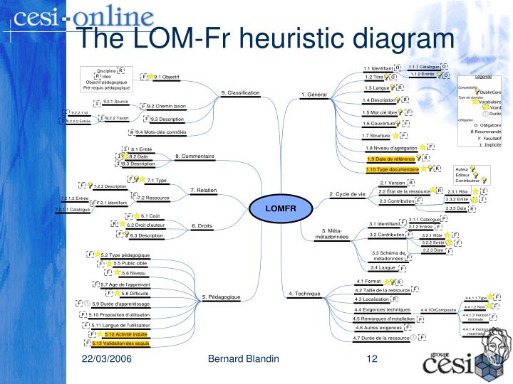 The LOM-Fr heuristic diagram