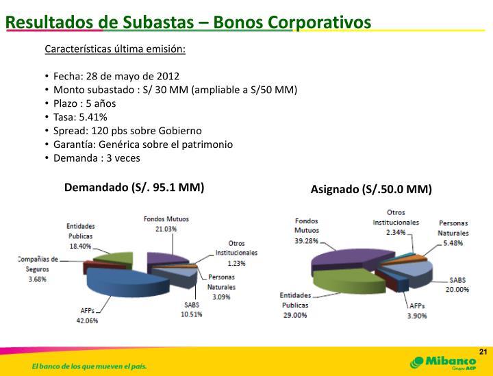 Resultados de Subastas – Bonos Corporativos