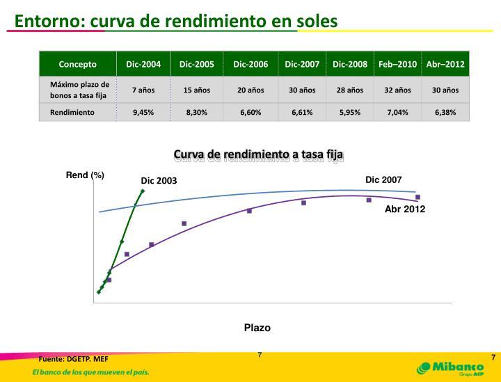 Entorno: curva de rendimiento en soles