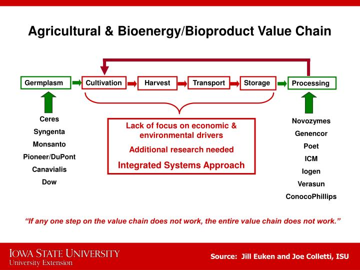 Agricultural & Bioenergy/Bioproduct Value Chain