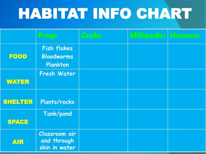 HABITAT INFO CHART