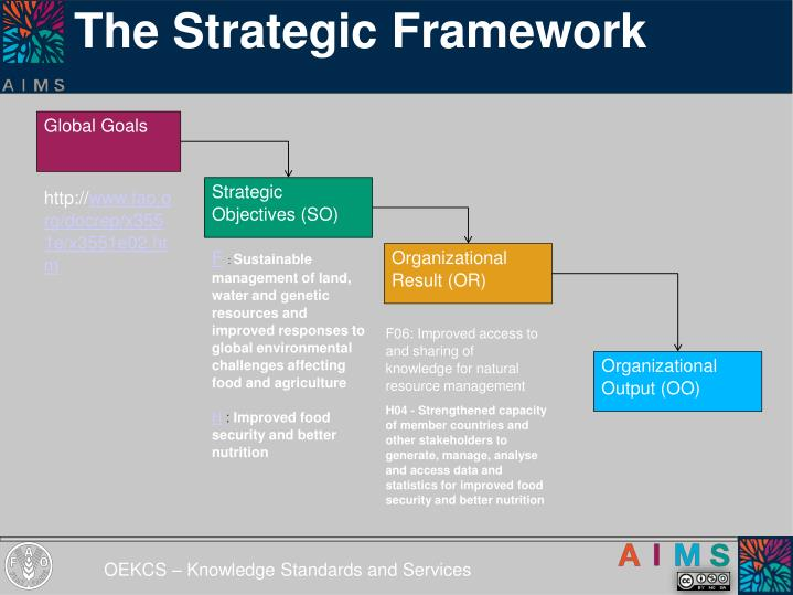 The strategic framework