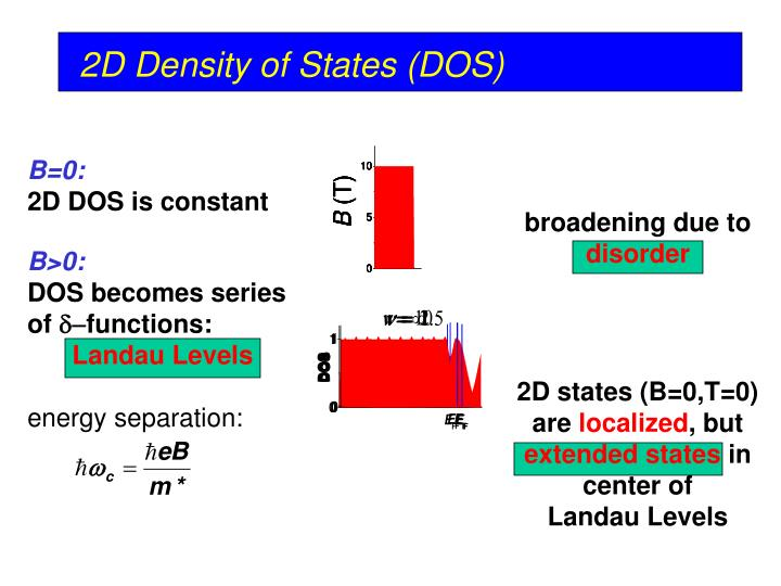 2D states (B=0,T=0) are