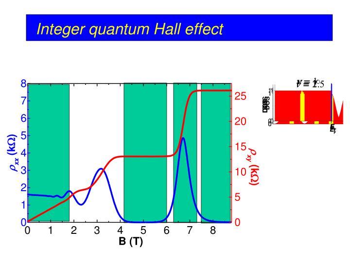 Integer quantum Hall effect