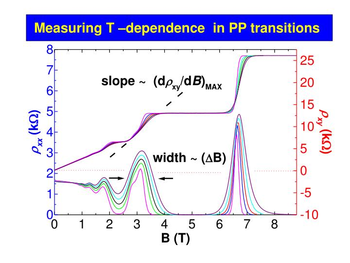 Measuring T –dependence  in PP transitions