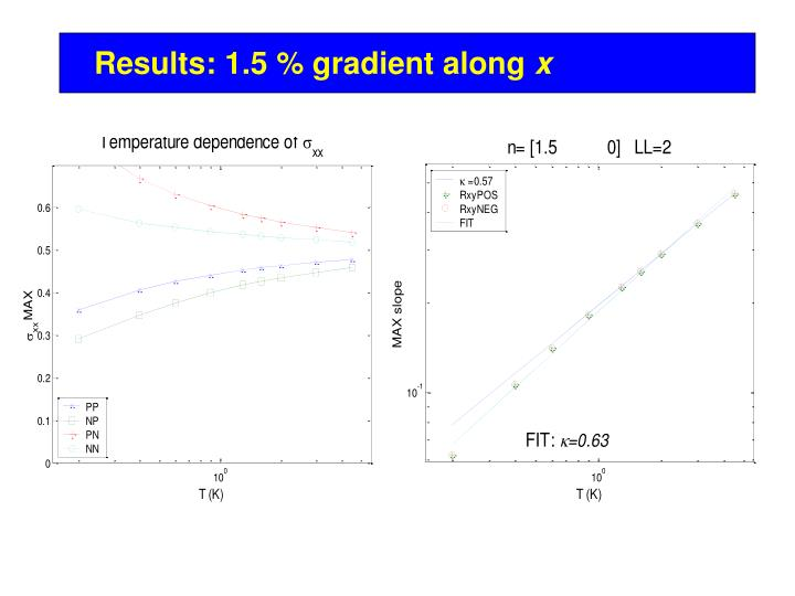 Results: 1.5 % gradient along