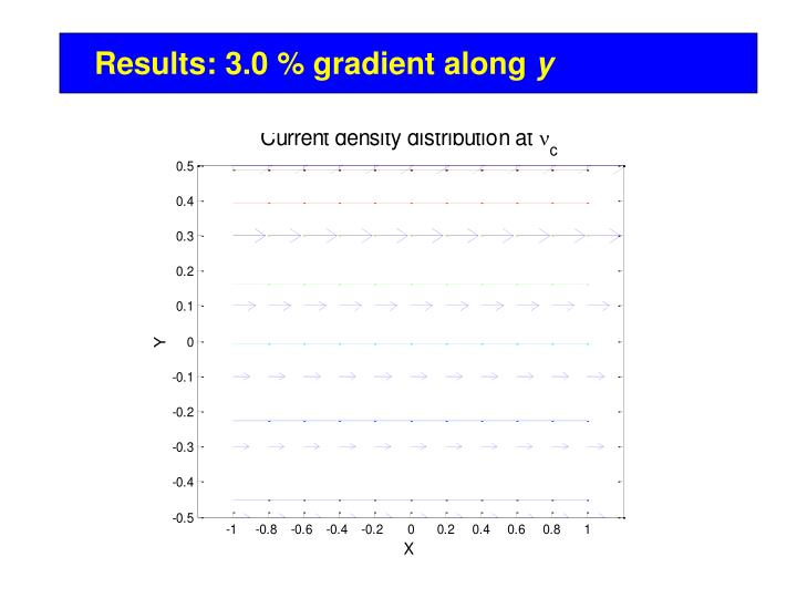 Results: 3.0 % gradient along