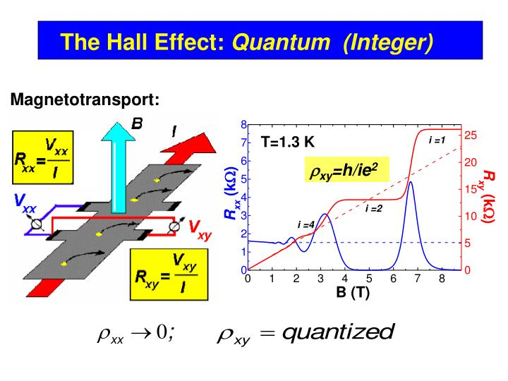 The Hall Effect: