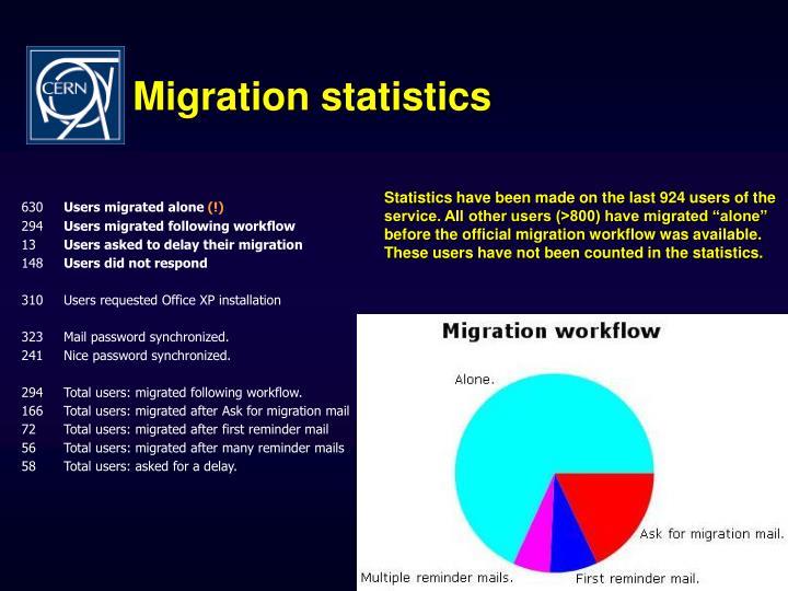 Migration statistics