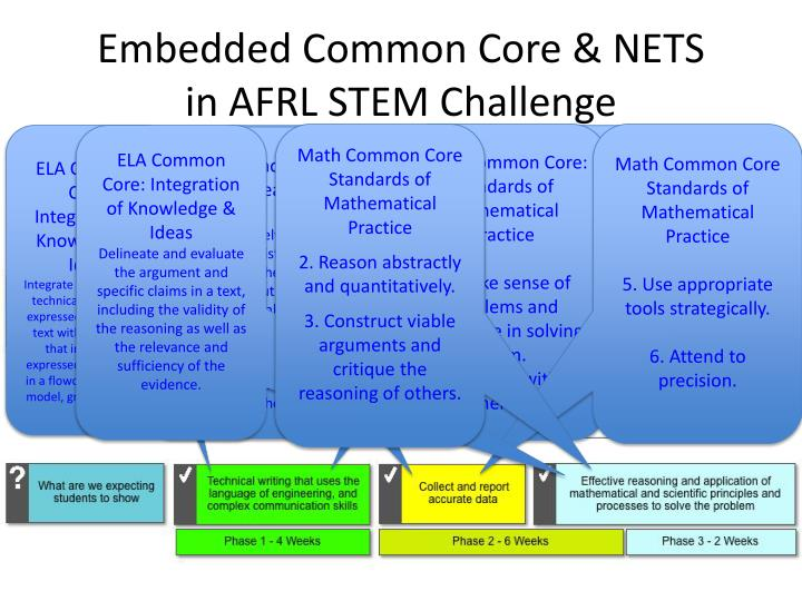 Embedded Common Core & NETS