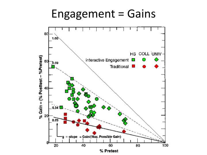 Engagement = Gains