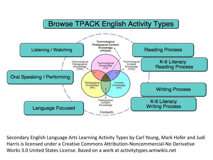 Secondary English Language Arts Learning Activity Types by Carl Young, Mark Hofer and Judi Harris is licensed under a Creative Commons Attribution-Noncommercial-No Derivative Works 3.0 United States License. Based on a work at
