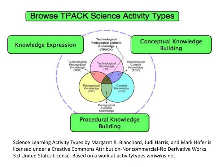 Science Learning Activity Types by Margaret R. Blanchard, Judi Harris, and Mark Hofer is licensed under a Creative Commons Attribution-Noncommercial-No Derivative Works 3.0 United States License. Based on a work at