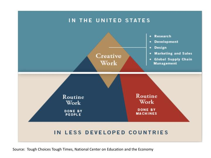 Source:  Tough Choices Tough Times, National Center on Education and the Economy