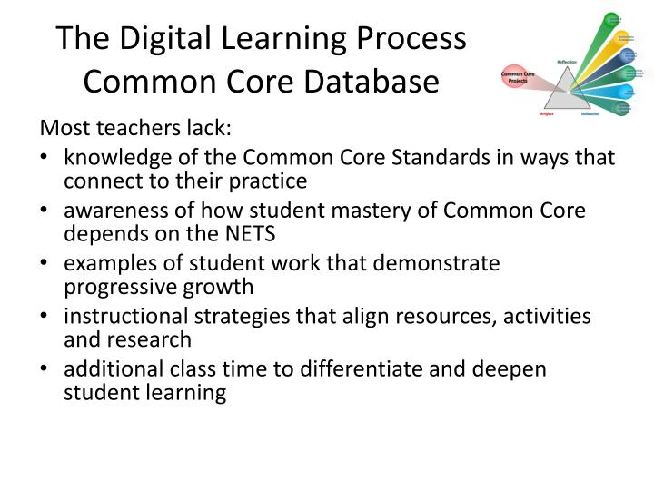 The Digital Learning Process