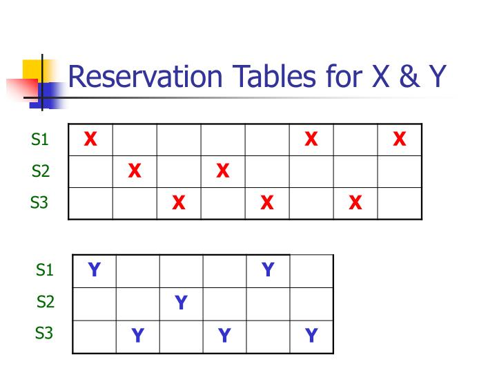 Reservation Tables for X & Y