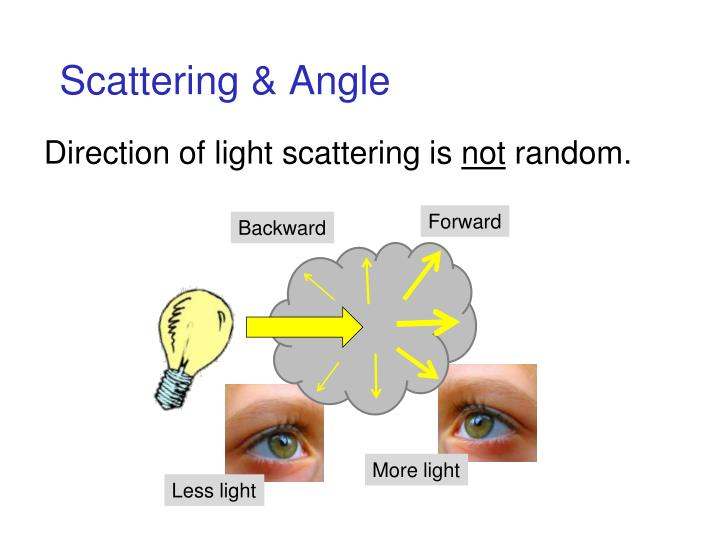 Scattering & Angle