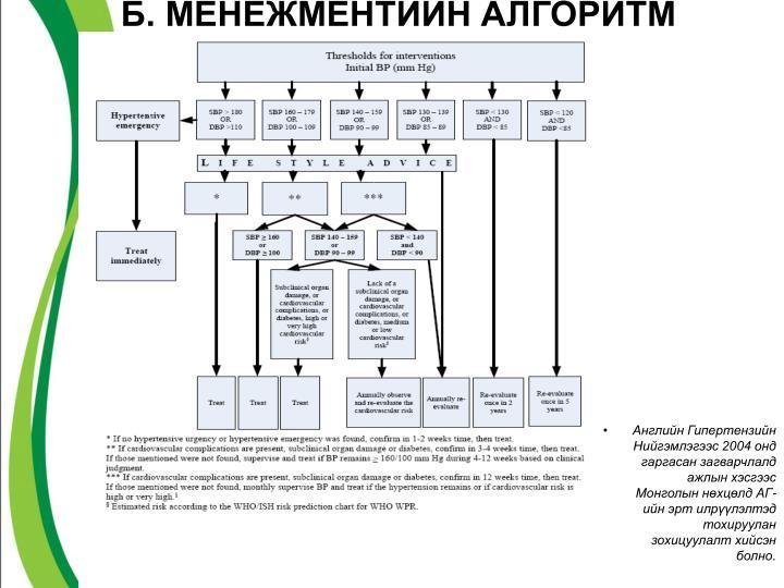 Б. МЕНЕЖМЕНТИЙН АЛГОРИТМ