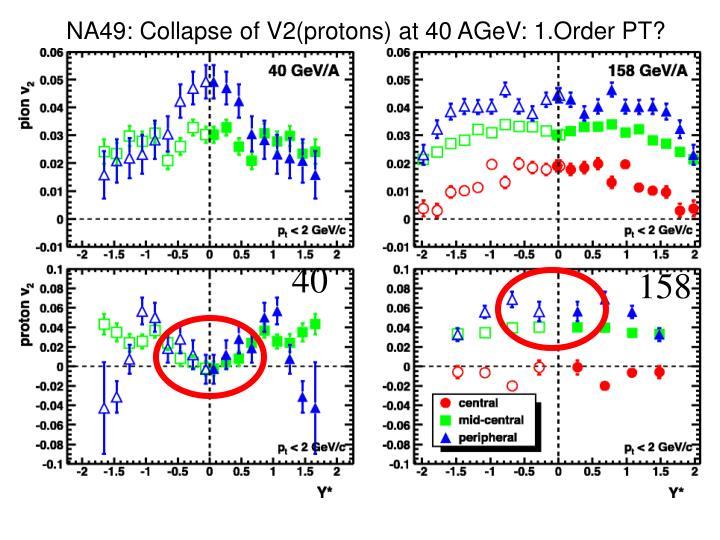 NA49: Collapse of V2(protons) at 40 AGeV: 1.Order PT?