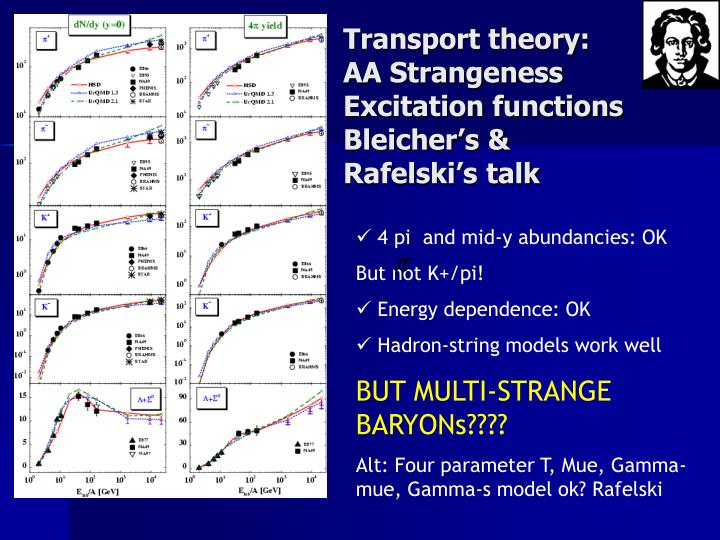 Transport theory: AA Strangeness Excitation functions