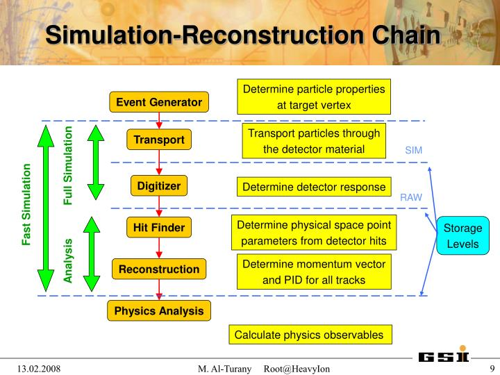 Simulation-Reconstruction Chain