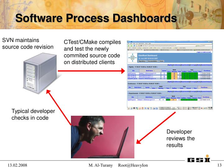 Software Process Dashboards