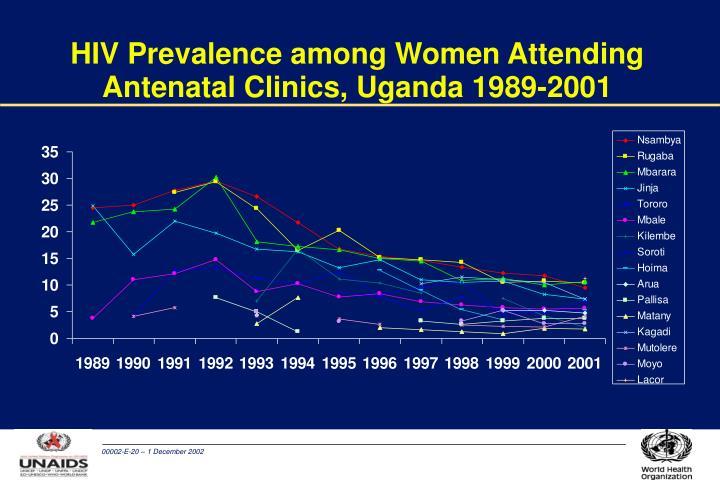 HIV Prevalence among Women Attending Antenatal Clinics, Uganda 1989-2001