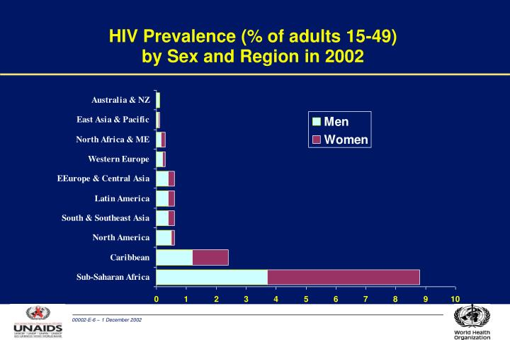 HIV Prevalence (% of adults 15-49)