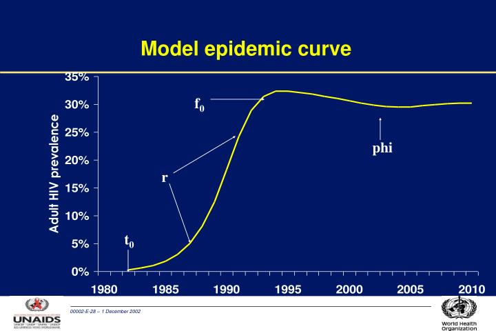Model epidemic curve