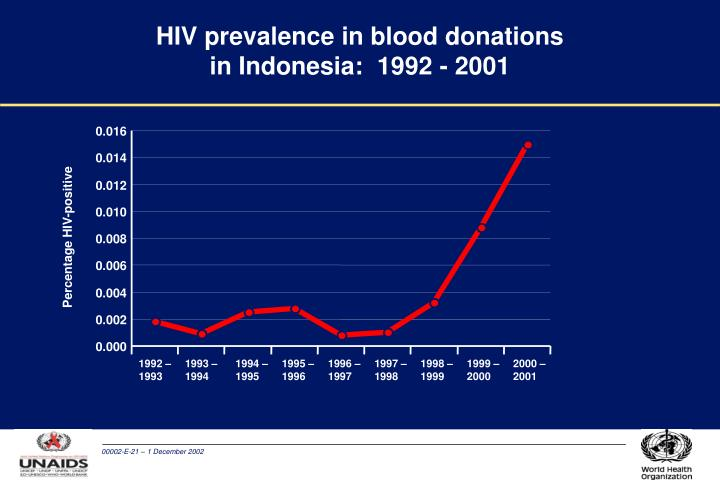 HIV prevalence in blood donations