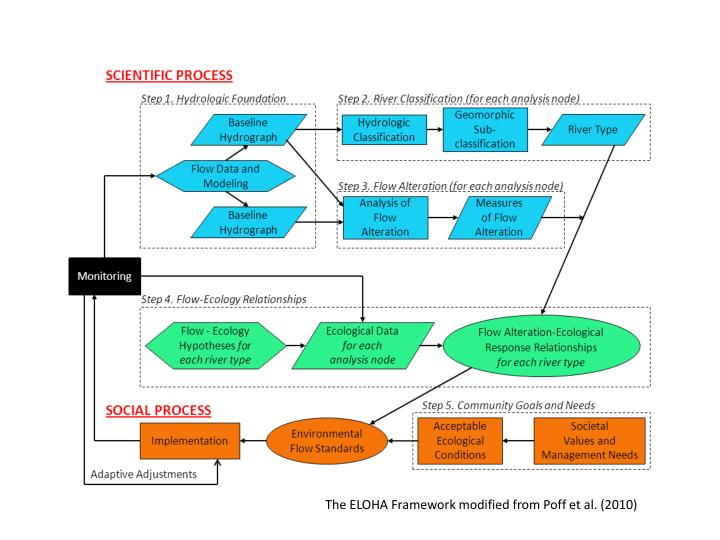 The ELOHA Framework modified from Poff et al. (2010)