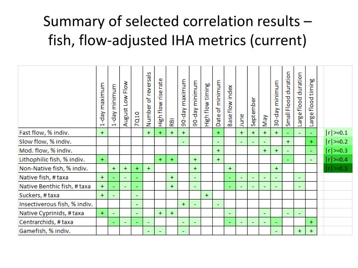 Summary of selected correlation results – fish, flow-adjusted IHA metrics (current)