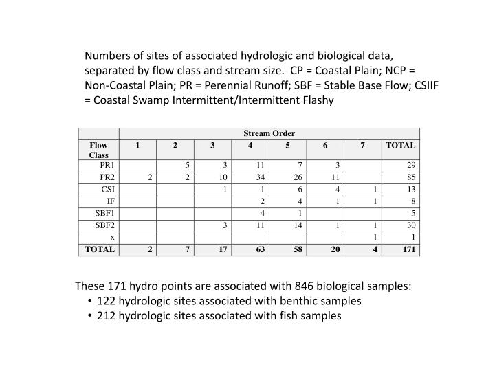 Numbers of sites of associated hydrologic and biological data, separated by flow class and stream size.  CP = Coastal Plain; NCP = Non-Coastal Plain; PR = Perennial Runoff; SBF = Stable Base Flow; CSIIF = Coastal Swamp Intermittent/Intermittent Flashy