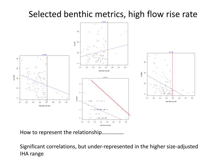 Selected benthic metrics, high flow rise rate