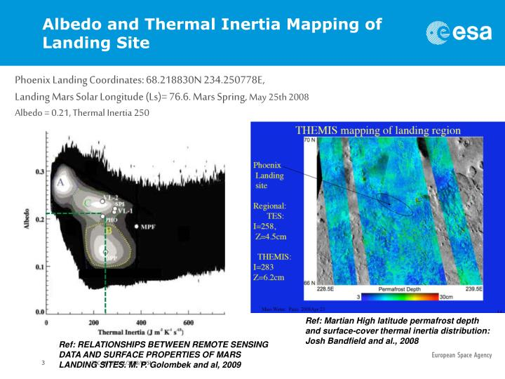 Albedo and Thermal Inertia Mapping of Landing Site