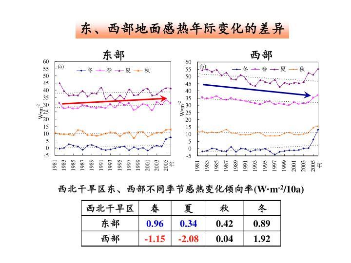 东、西部地面感热年际变化的差异