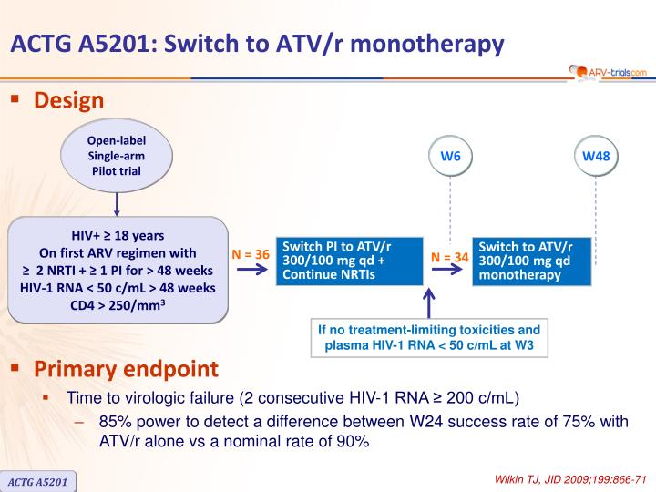 Actg a5201 switch to atv r monotherapy