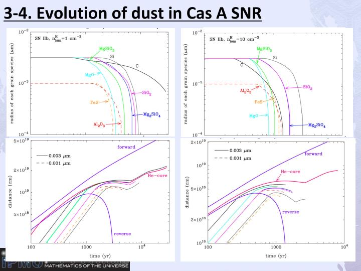 3-4. Evolution of dust in