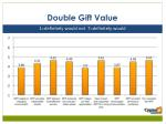 double gift value