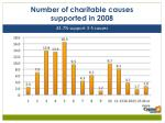 number of charitable causes supported in 2008